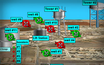 Wolfforth City Water System SCADA Case Study